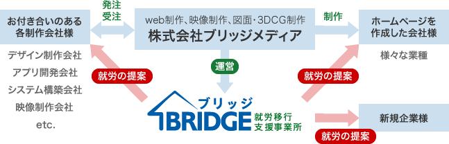 ブリッジ(BRIDGE)との繋がり