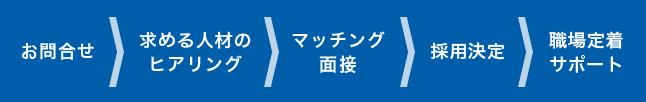 お問い合わせ→求める人材のヒアリング→マッチング面接→採用決定→職場定着サポート